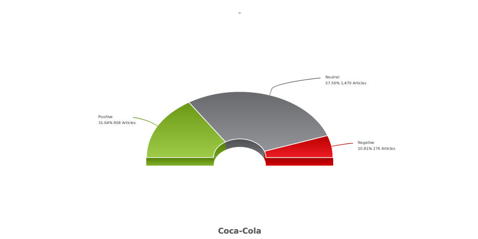 Coca cola sentiment