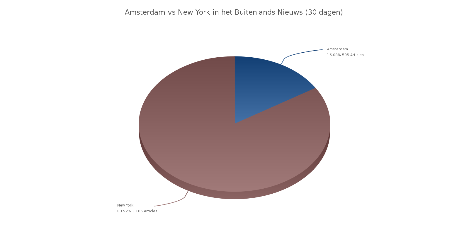 City marketing Amsterdam vs New York