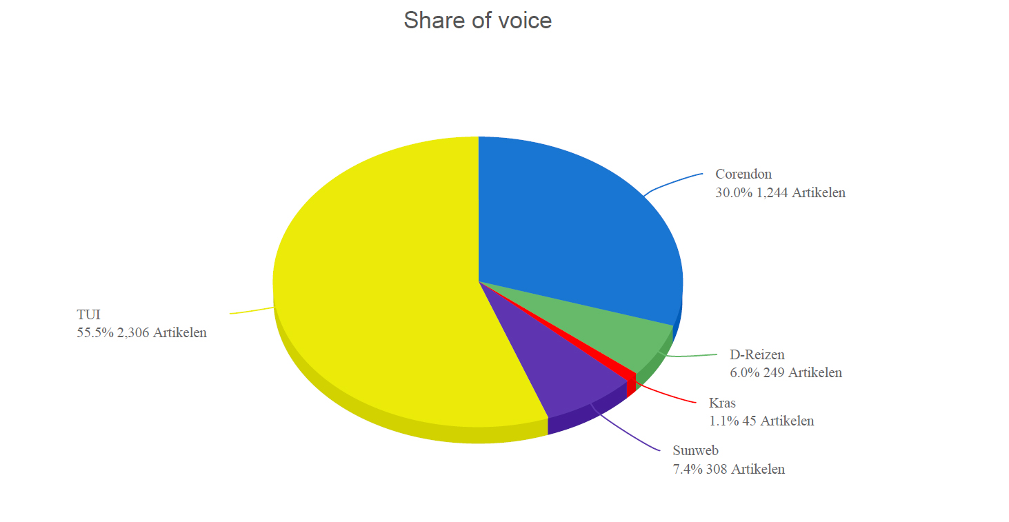 Share of voice reisbranche